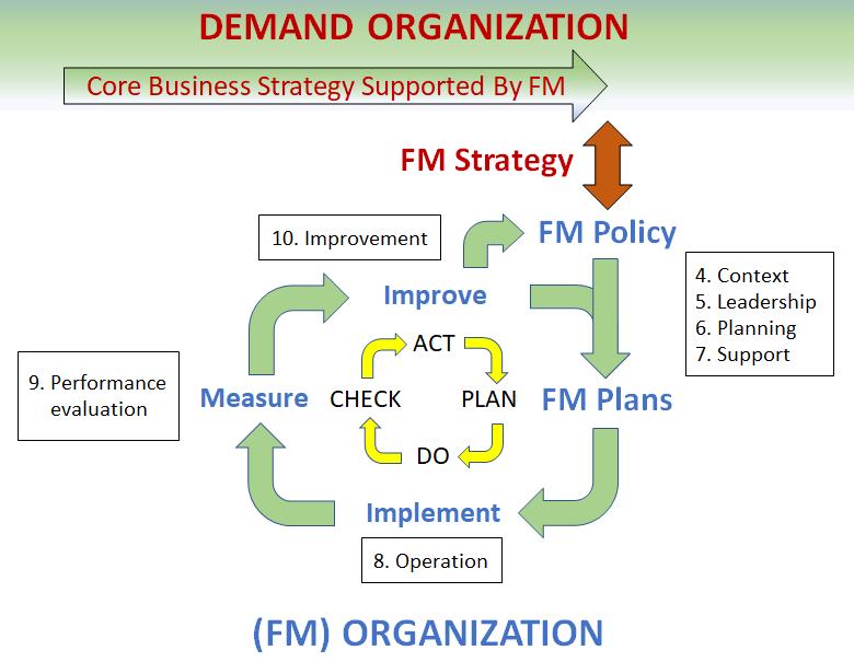 ISO 41001 - Figure 1 - alternative - v4 (1)